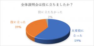 2019全体説明会アンケート