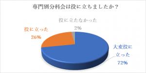 2019分科会アンケート