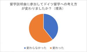 グラフの2アンケート結果